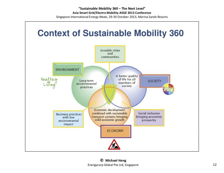SustainableMobility 360 - The Next Level12