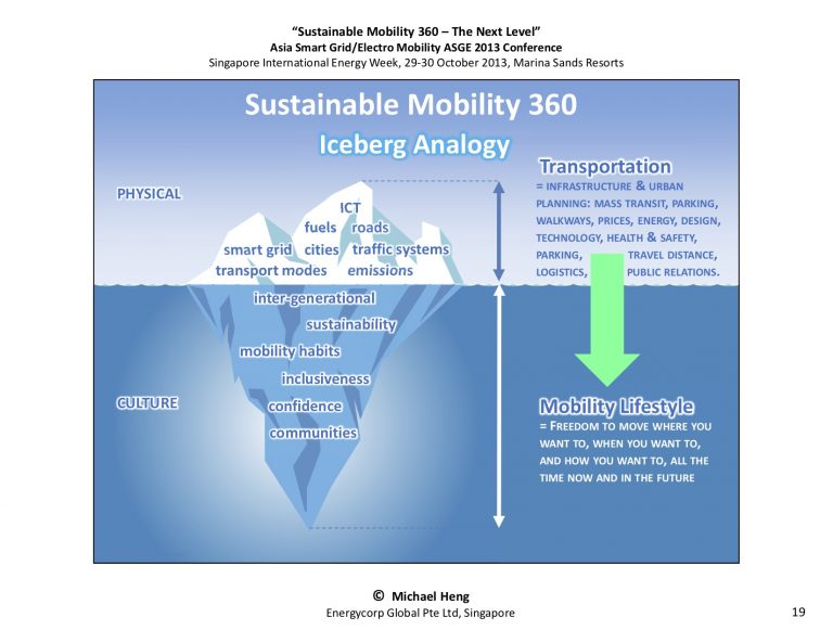 SustainableMobility 360 - The Next Level19