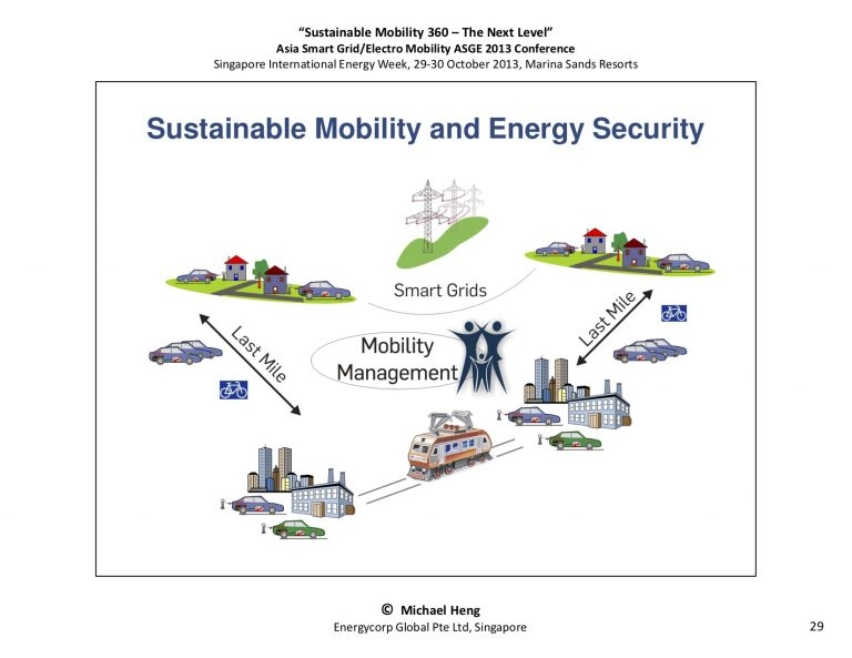 SustainableMobility 360 - The Next Level29
