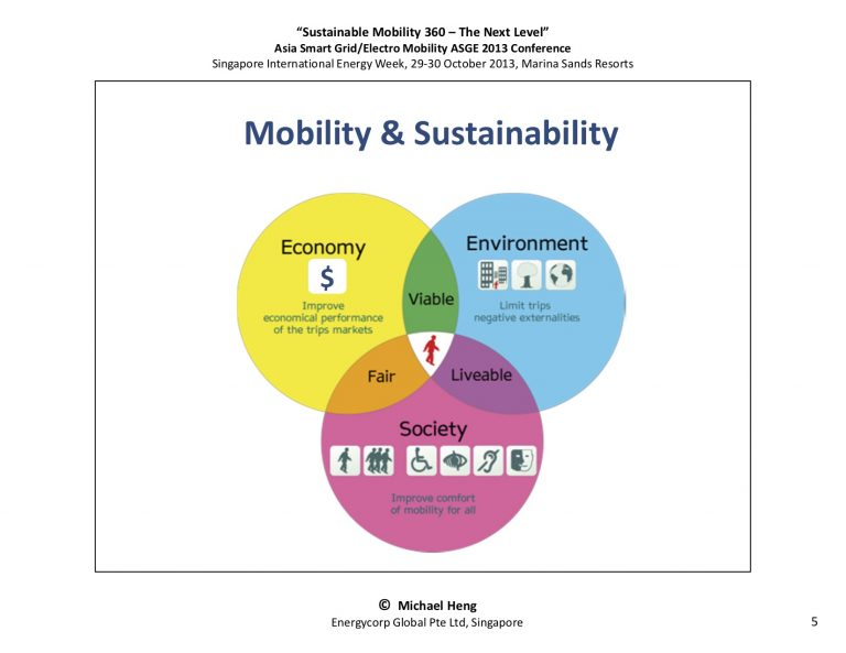 SustainableMobility 360 - The Next Level5